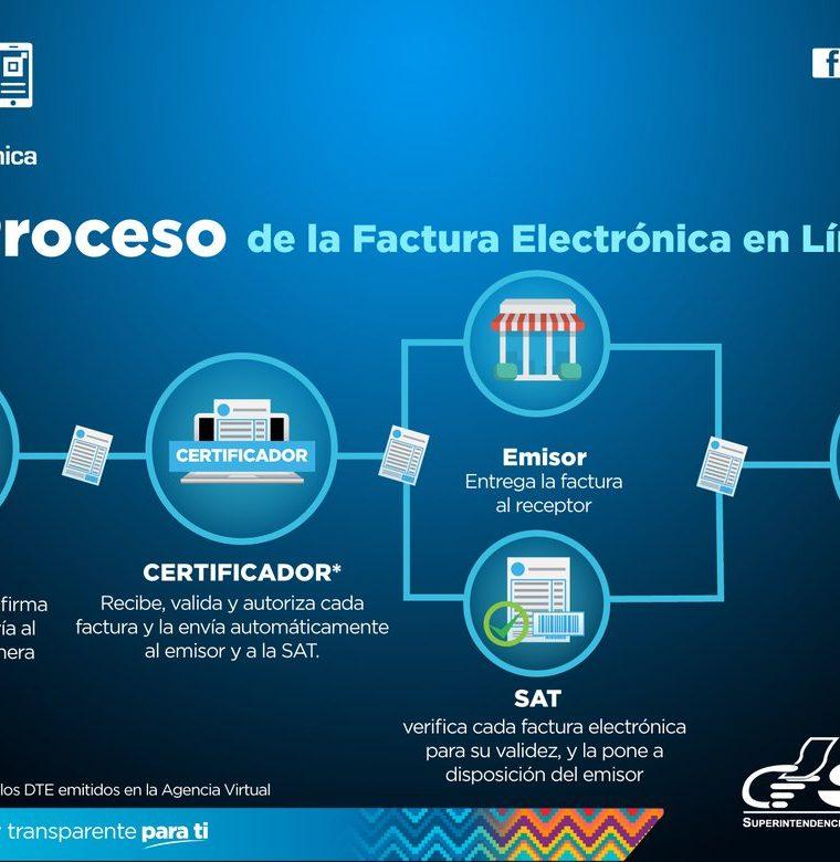 Conozca el procedimiento para el nuevo régimen FEL. (Foto, Prensa Libre: SAT).