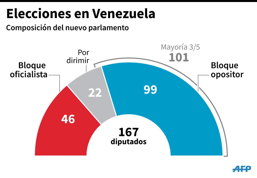 Oposición venezolana consigue mayoría con 112 diputados