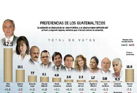 Otto Pérez Molina sube 5.6 puntos y Sandra Torres Casanova baja 2.5.