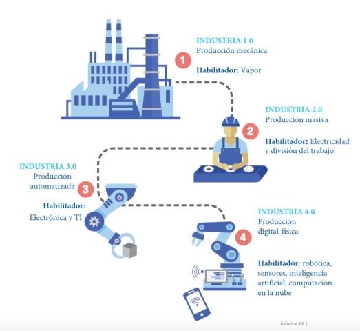 La nueva revolución industrial abre la puerta a oportunidades