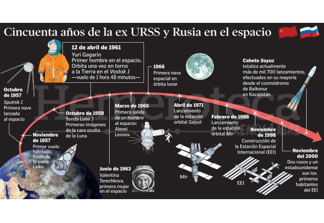 Infografía que ilustra la trayectoria espacial de Rusia.  (Foto: Hemeroteca PL)