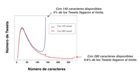 Cifras proporcionadas por Twitter donde se muestra la cantidad de usuarios con la función de 280 caracteres y que llegaron al límite disponible (Foto Prensa Libre: Twitter).