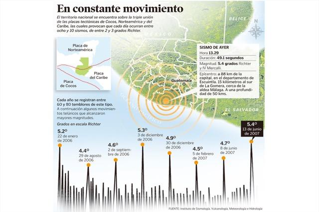 Guatemala se encuentra en una zona vulnerable donde ocurren temblores de tierra y terremotos. (Foto: Hemeroteca PL)