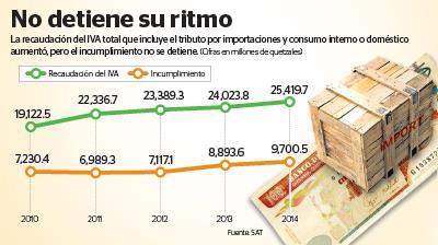 Evasión del IVA subió a Q9 mil 700 millones en el 2014