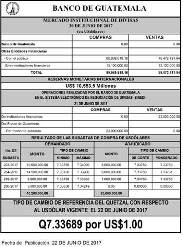 Boletín De Junio 2017 Del Banco Guatemala Con Referencia Divisas Y Precio