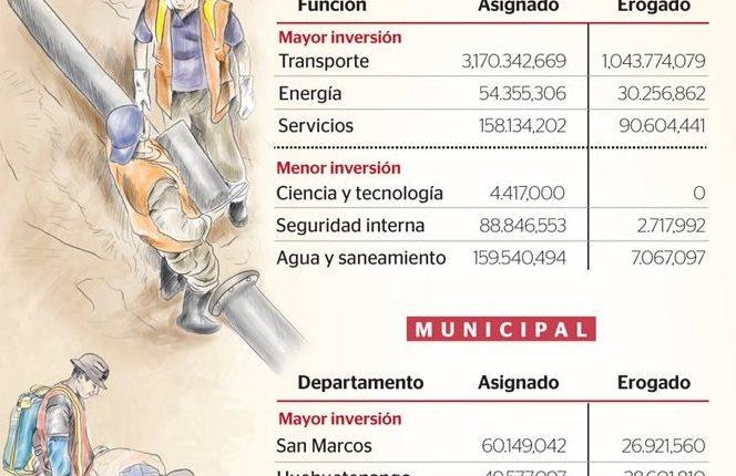 Durante el 2015 las entidades que administran fondos públicos solicitaron Q21 mil 394 millones 438 mil 672, pero solo les fueron asignados Q6 mil 766 millones 885 mil 376. (Foto Prensa Libre: Diseño)