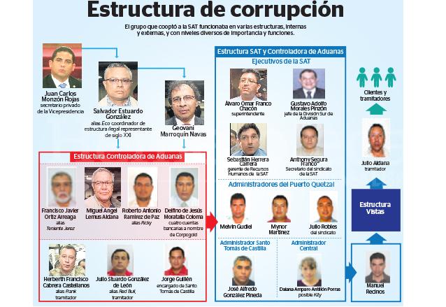 Gráfico publicado el 17 de abril de 2015 ilustrando como operaba La Línea en las diferentes instituciones.  (Foto: Hemeroteca PL)