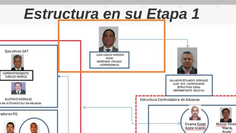 La Cicig identificó una red de funcionarios públicos dedicada a la defraudación aduanera en Guatemala (Foto Prensa Libre: MP)