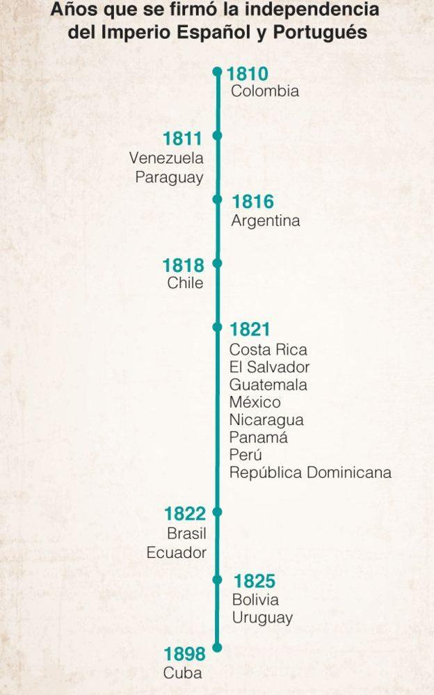 El primer país de Latinoamérica en conseguir la independencia fue Colombia, mientras que él último fue Cuba. (BBC)