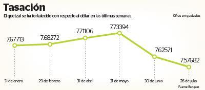 El Quetzal Ha Ganado Valor Fe Al Dólar En Los últimos Días Que Este Mantiene Una Tendencia A La Baja Atribuido Sobreoferta De Divisas