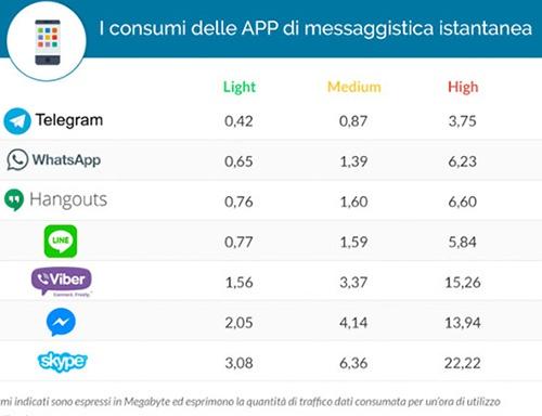 La tabla muestra el consumo de mb que registró cada aplicación con los tres modos de uso que se simularon. (Foto Prensa Libre:www.sostariffe.it)