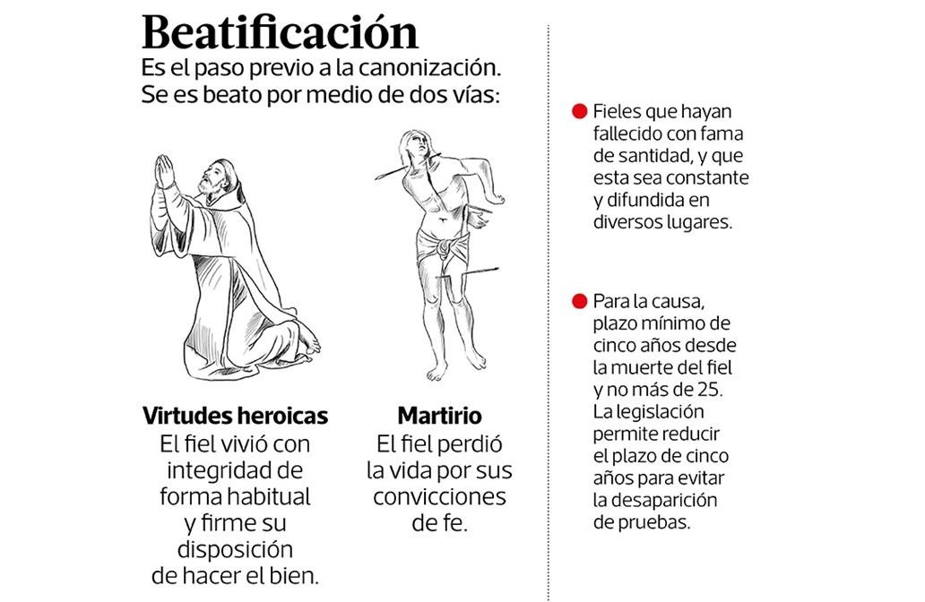 Este es el proceso para la beatificación. (Infografía Prensa Libre: Esteban Arreola)