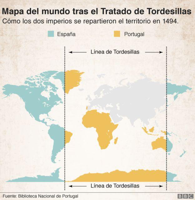 El Tratado de Tordesillas estableció en 1494 el reparto de las zonas de navegación y conquista del océano Atlántico y del Nuevo Mundo entre las coronas españolas y portuguesas. (BBC)