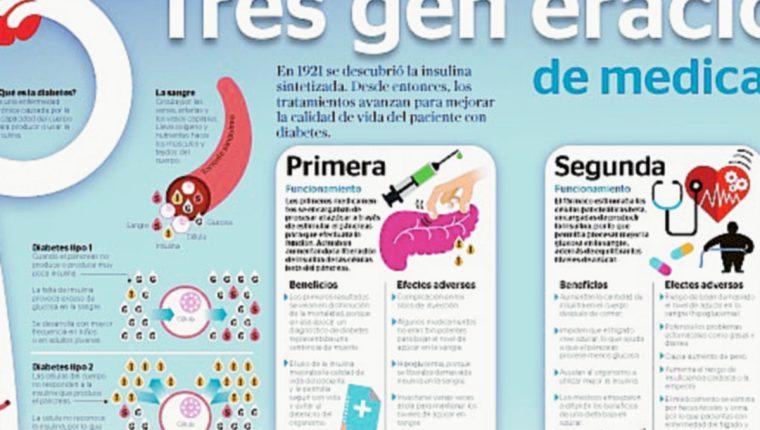 medicamentos para la diabetes en colombia lo