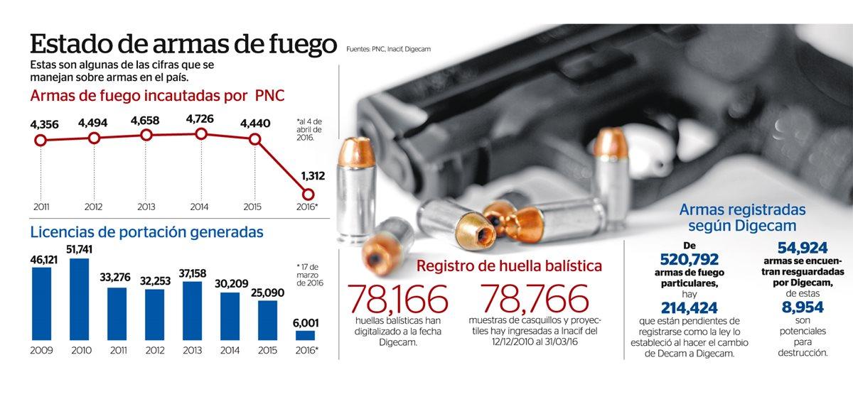 Guatemaltecos se arman sin mayores controles
