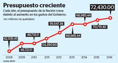 Comisión legislativa discutirá el proyecto de Presupuesto a través de mesas técnicas. (Infografía Prensa Libre: Kevin Ramírez)