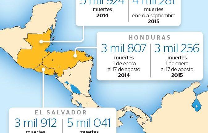 Guatemala y Honduras reflejan índices menores de homicidios que El Salvador, en lo que va del año.