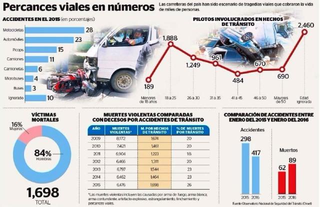 Así han sido los accidentes de tránsito en Guatemala, en los últimos años. (Foto Prensa Libre: Hemeroteca PL)