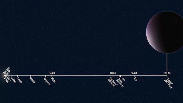 Esta ilustración divulgada por el Instituto Carnegie para la Ciencia muestra la distancia relativa de 2018 VG18 en comparación con otros objetos del Sistema Solar. ROBERTO MOLAR CANDANOSA/SCOTT S. SHEPPARD/CARNEGIE