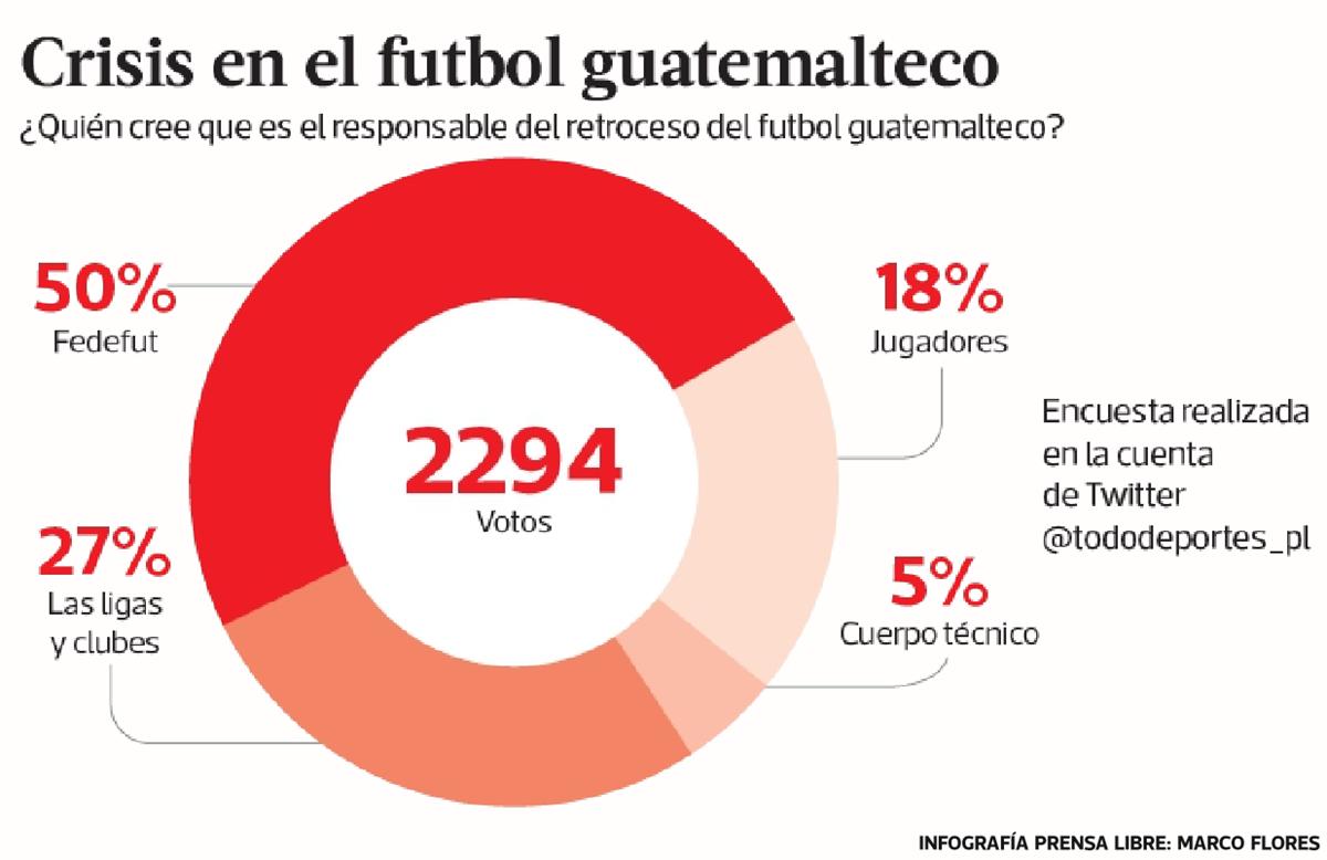 La opinión del aficionado guatemalteco considera que la falla principal es de la Fedefut. (Foto Prensa Libre)