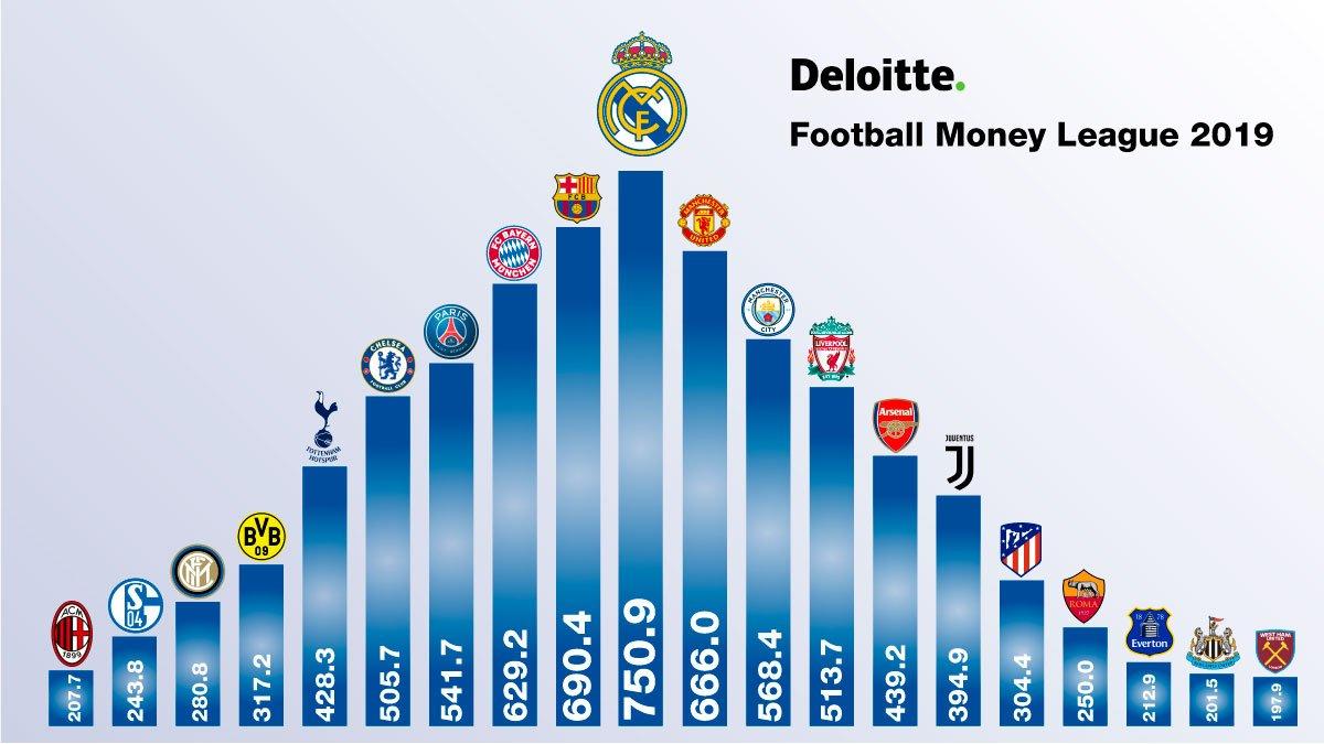 El Real Madrid festejó en las redes sociales ser el equipo con más ingresos. (Foto Prensa Libre: Twitter)