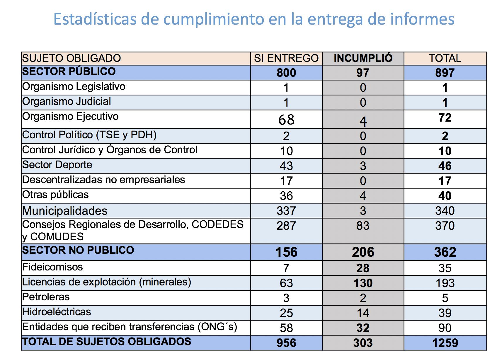 Tabla general con los resultados de la entidades obligada a publicar la información que demanda la Ley de Acceso a la Información.