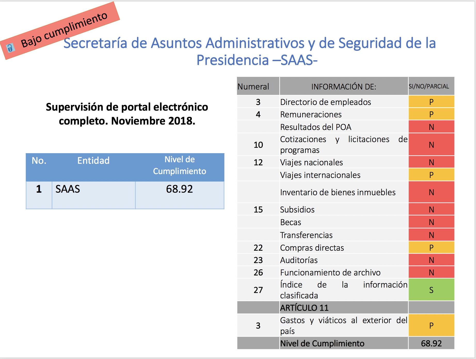 Evaluación de la Secretaría de Acceso a la Información en 2018 a la SAAS.