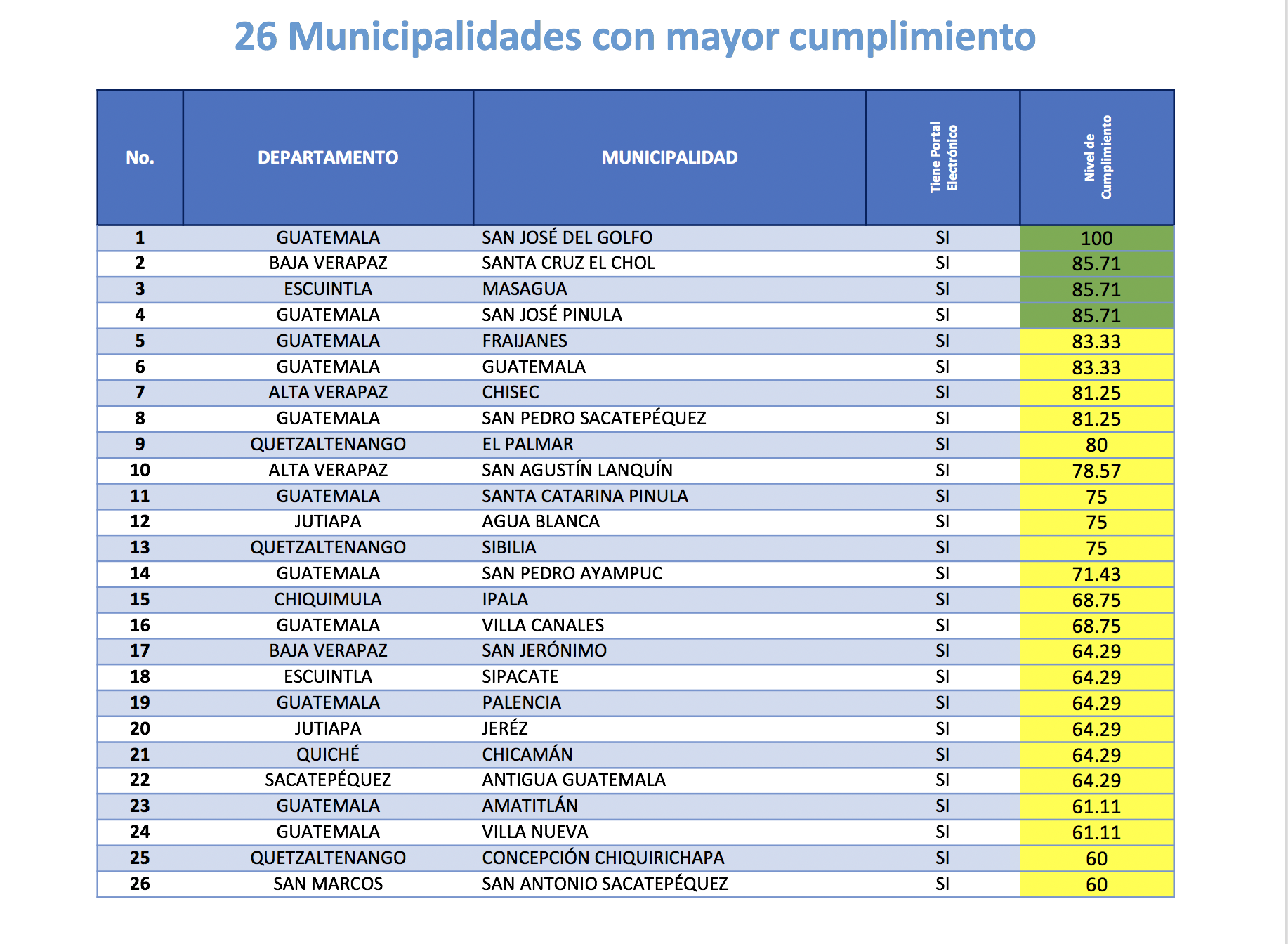 Ranking de las municipalidades con mayor nivel de cumplimiento de la ley de acceso a la información.