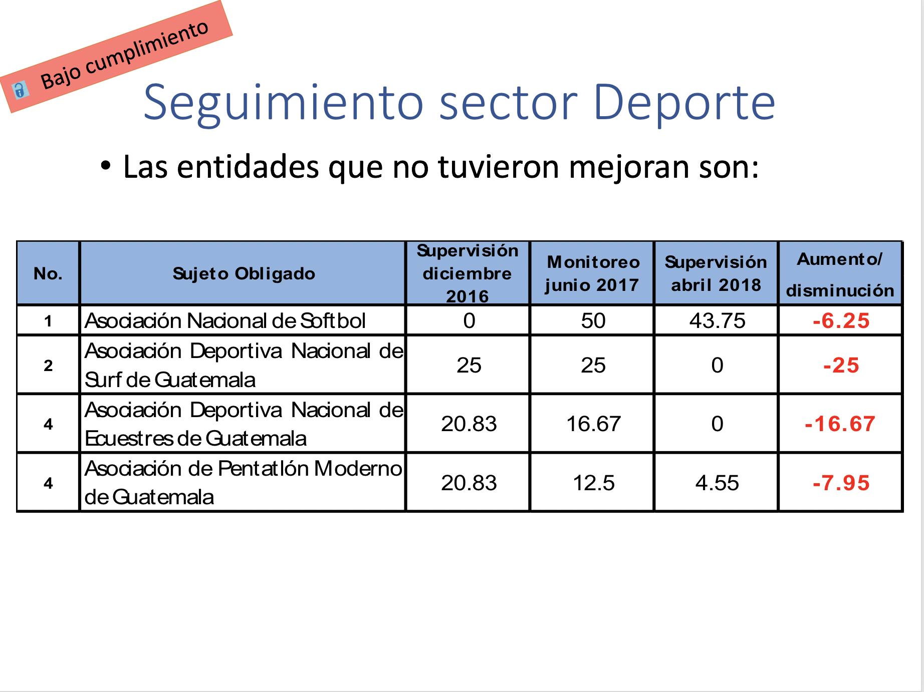 Evaluación a 4 entidades del deporte federado que incumplieron con el mandato legal de publicar su información financiera.
