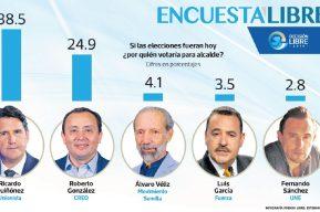 Gráficas de Encuesta Libre:  voto por la alcaldía de la Ciudad de Guatemala 2019