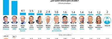 Dieciocho candidatos compiten por la silla edilicia de la capital. (Infografía Prensa Libre: Esteban Arreola).