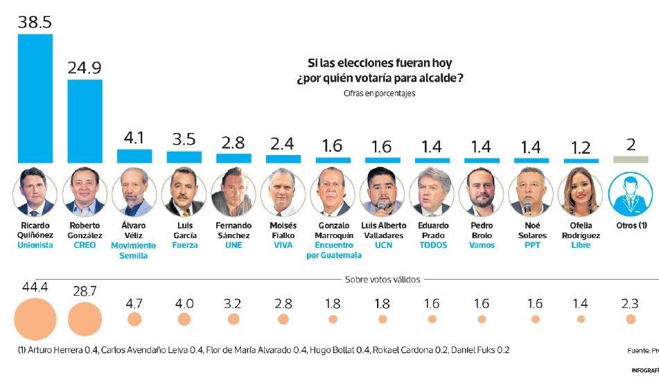 Esta es la fuerza política de los candidatos que encabezan la intención de voto para la alcaldía de la capital