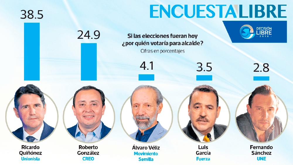 Ricardo Quiñónez y Roberto González encabezan la intención de voto para alcalde de la capital