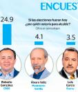 La Encuesta Libre coloca a Ricardo Quiñónez y Roberto González a la cabeza de la intención de voto. (Infografía Prensa Libre: Esteban Arreola)