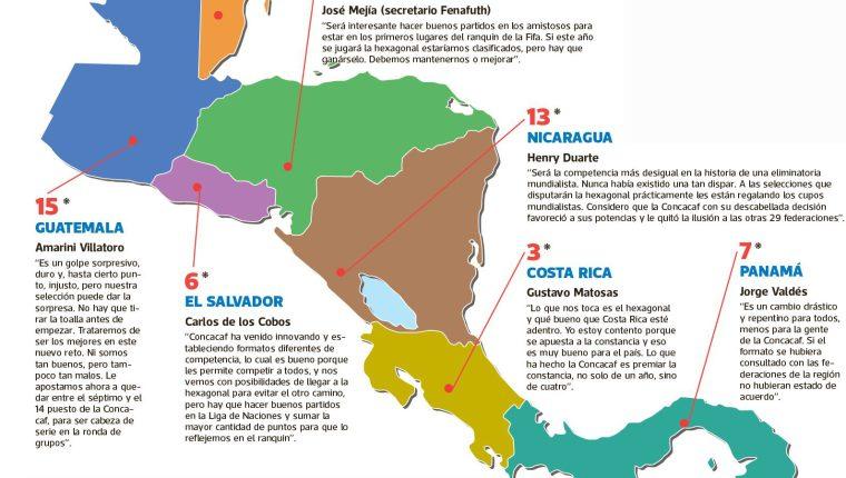 Costa Rica, Honduras y El Salvador están conformes con el nuevo sistema clasificatorio de la Concacaf. Todo lo contrario Panamá, Belice, Nicaragua y Guatemala (Infografía: Boris Campos)