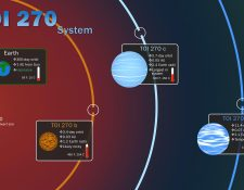 """Imagen facilitada por NASA que muestra los tres """"exoplanetas"""" (fuera del Sistema Solar) que ha encontrado el """"cazador"""" de planetas de la Nasa """"Tess"""" y que han publicado este lunes los resultados de su investigación en la revista Nature Astronomy.  (Foto Prensa Libre: EFE)"""
