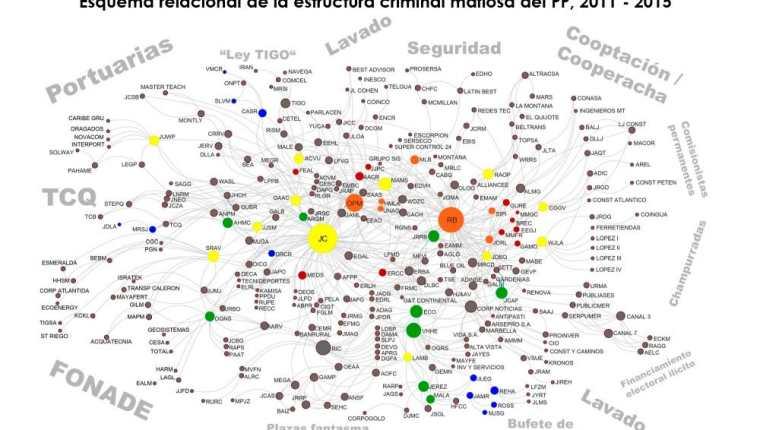 El ensayo Impunidad y redes ilícitas: un análisis de su evolución en Guatemala detalla, entre otros casos, la estructura criminal del Partido Patriota con casos judicializados (Foto Prensa Libre: Cicig)