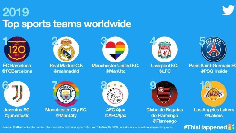 El club deportivo Barcelona arrasa en Twitter.  (Foto Prensa Libre: Twitter)