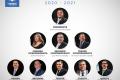 Cambio de gobierno: Allan Rodríguez es elegido presidente del Congreso