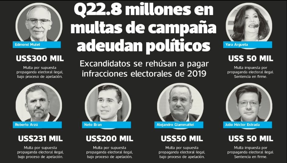 Exclusiva: La lista de quienes hacen campaña ilegal y le deben Q22 millones al TSE