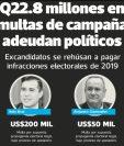 El presidente Alejandro Giammattei es uno de los candidatos que fue multado con $50 mil 001 por propaganda electoral ilegal. El jefe de la bancada Vamos dijo que esta multa se impugnó.