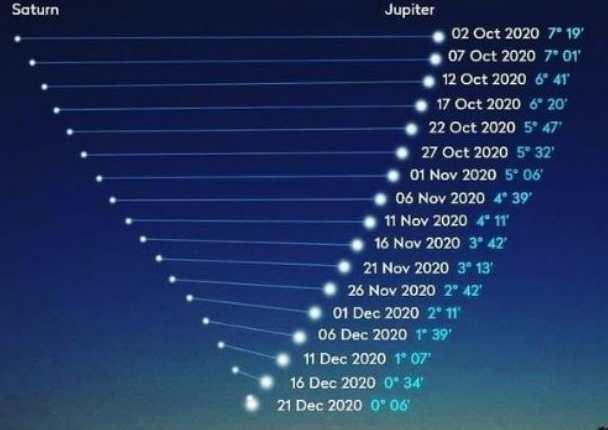 Ilustración del acercamiento entre Júpiter y Saturno. (Foto Prensa Libre:  Astronomía y Astrofotografía Guatemala)