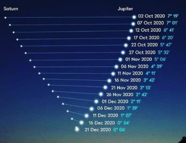 ¿Se apreciará la Estrella de Belén en Guatemala? Aquí le explicamos