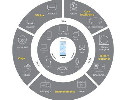 Huawei presenta la estrategia 1+8+N
