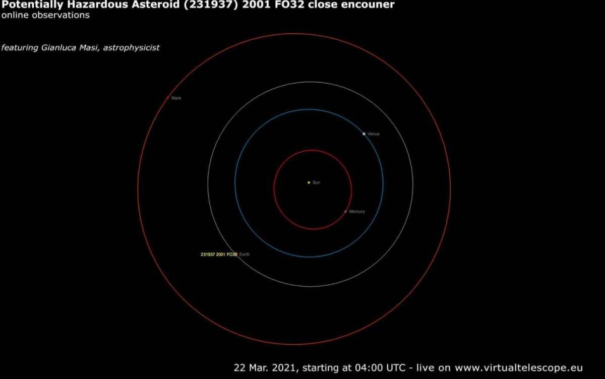 Qué se sabe del gran asteroide que pasó a dos millones de kilómetros de la Tierra