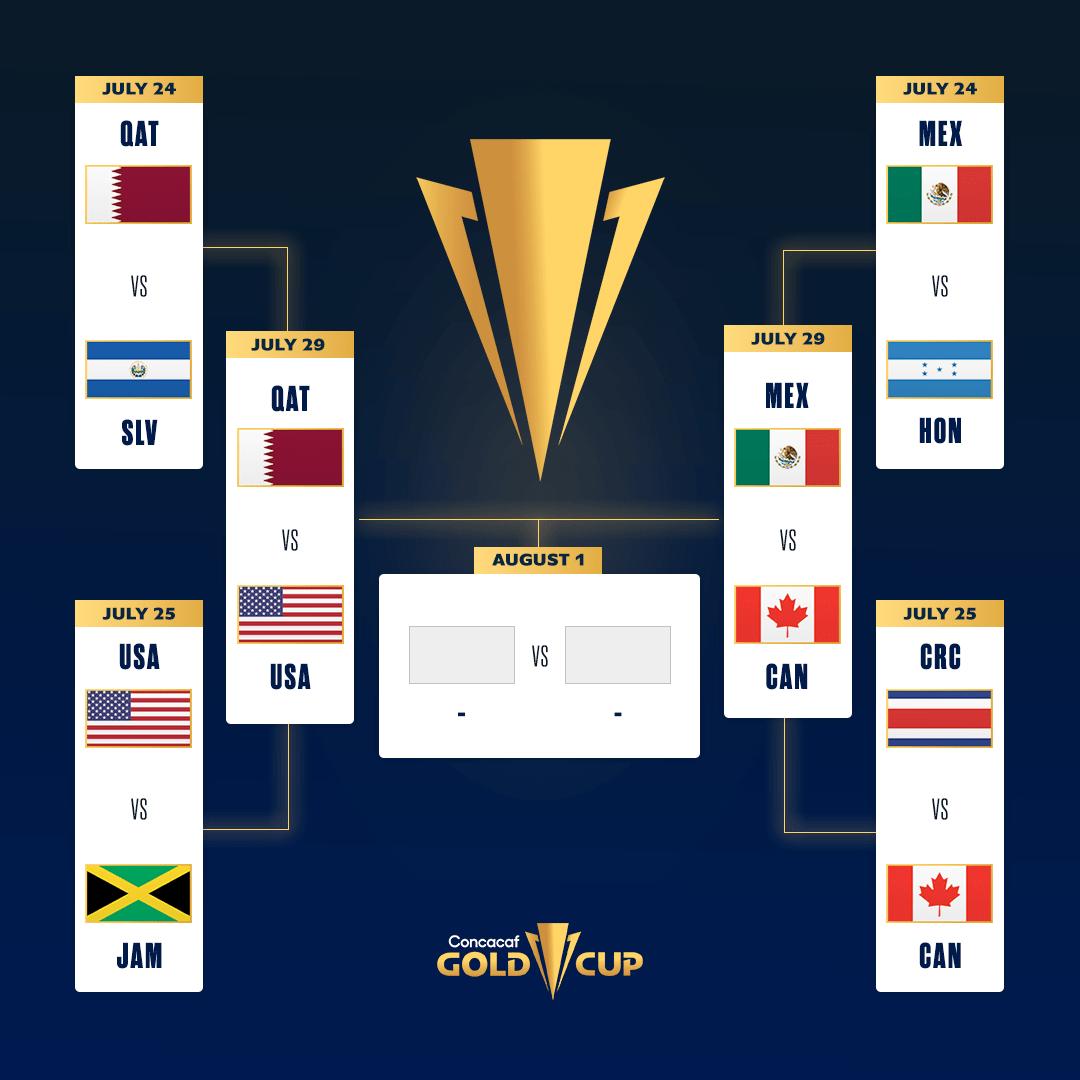 Las tres selecciones de Norteamérica y Qatar se disputarán la Copa Oro 2021